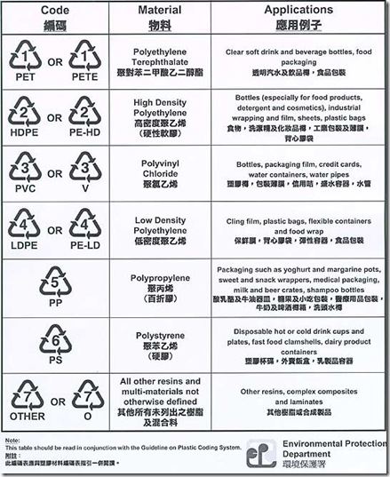 Chart of the Plastic Coding System