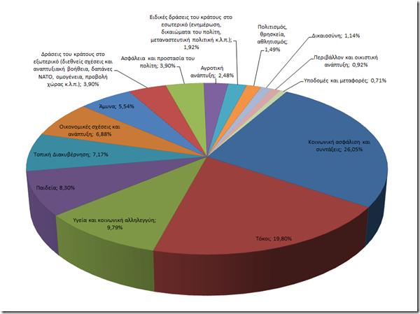 Eforia2010_ContributionToStateBudget_Excel1